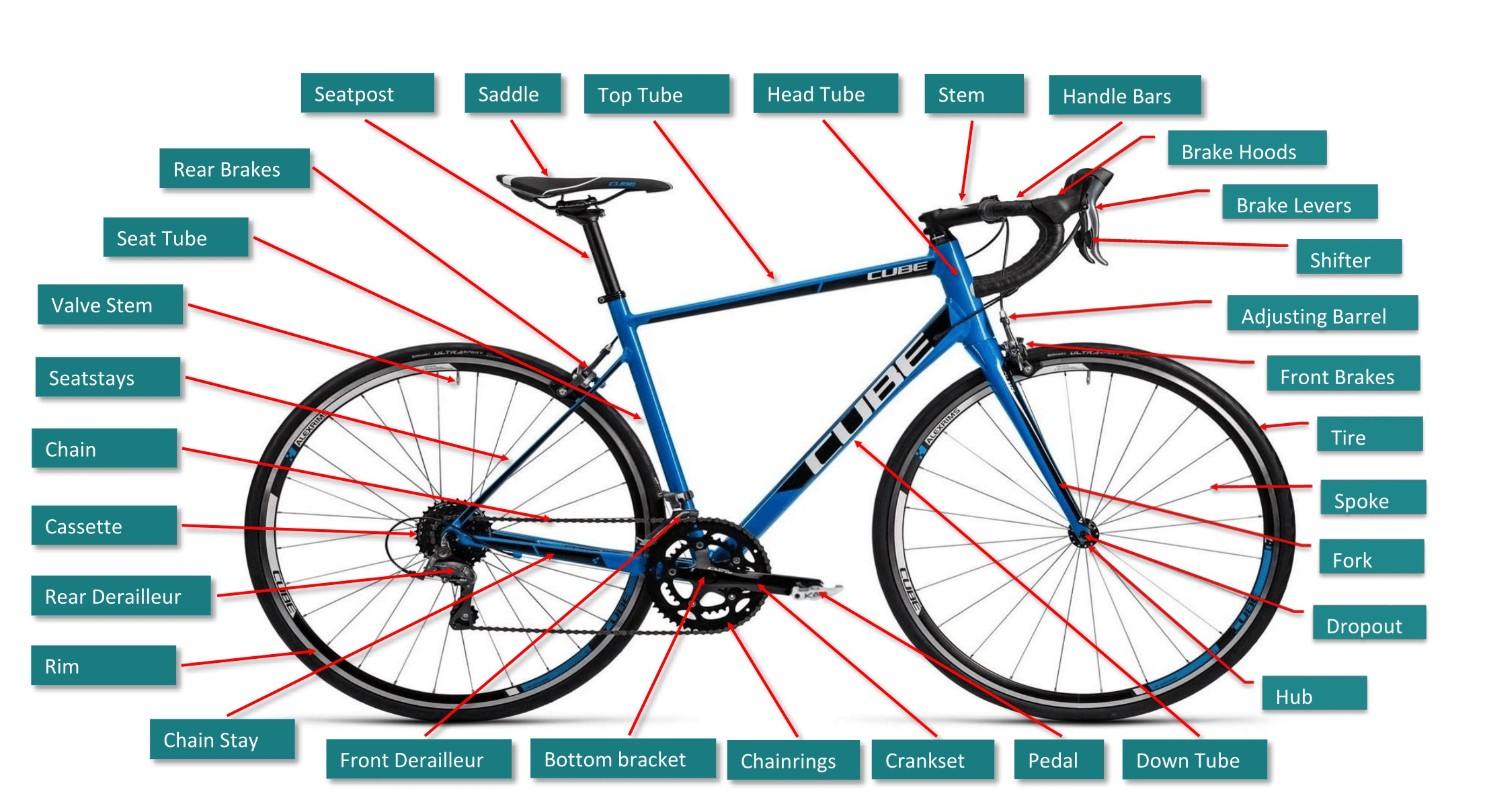 Complete Guide To All Road Bike Parts We Are The Cyclists