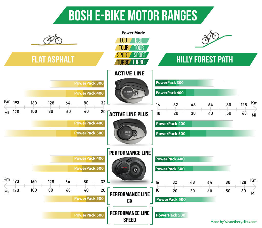 Bosch Ebike Motors Amp Parts Comparison 2020 We Are The